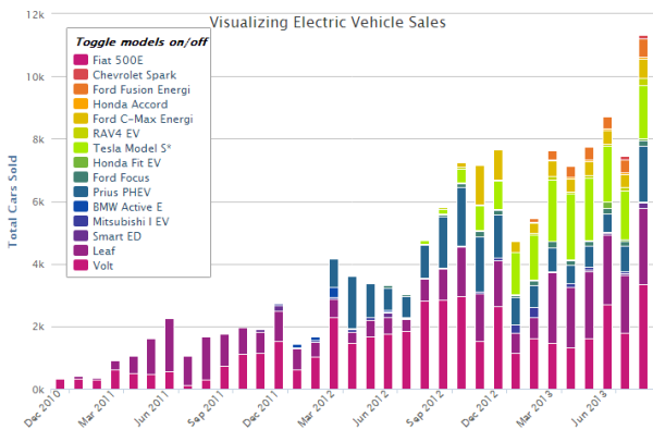 Electric Car Sales Break New Monthly Sales Record In Us Motor Review